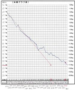 体重グラフ表